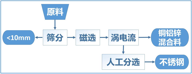 金利嘉在安装陶朗金属分选设备之前的基础分选流程