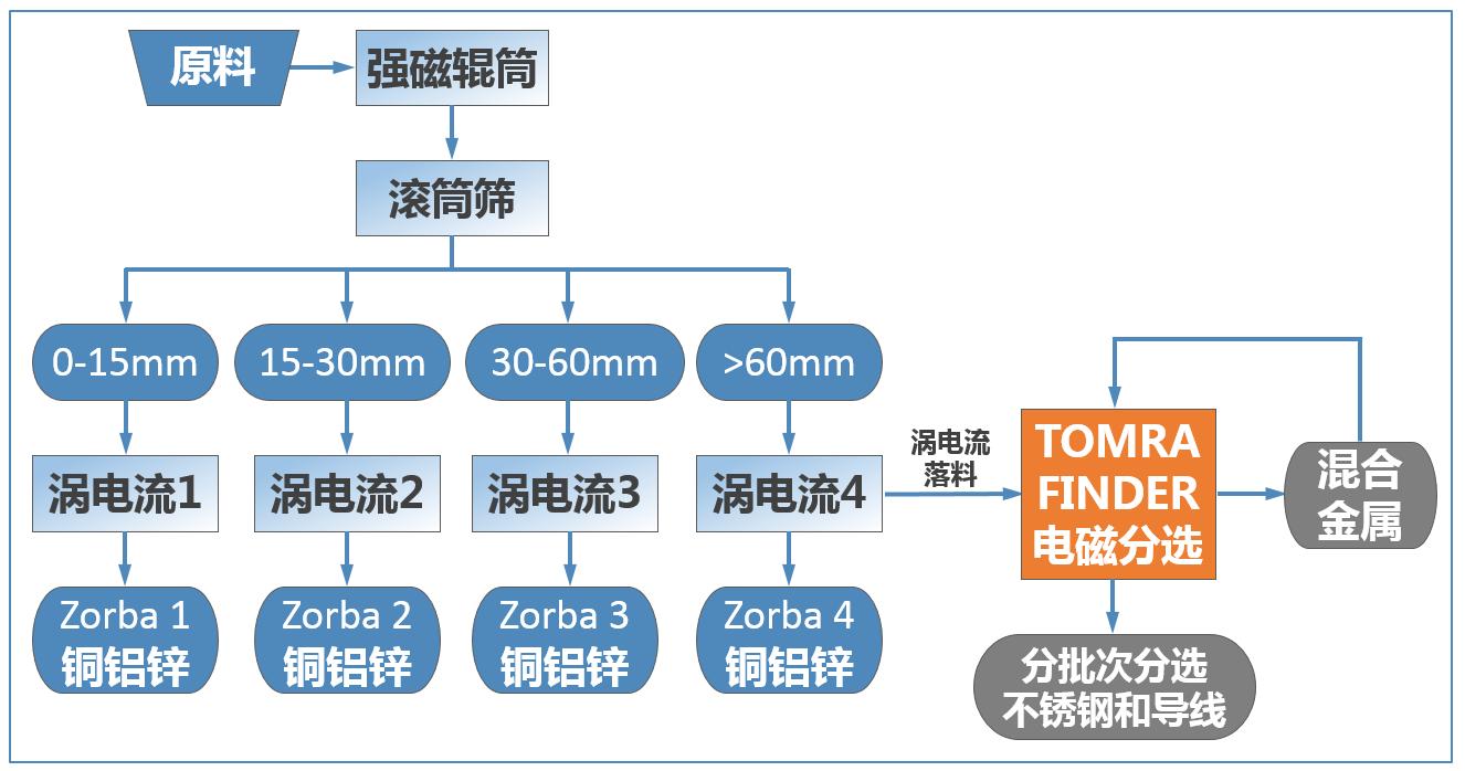 加入陶朗金属分选机后的有色金属分选流程