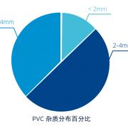PVC-杂质分布百分比